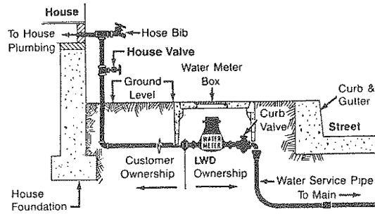 Water Mete Access Schematic
